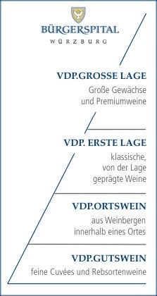 VDP. Classificazione Bürgerspital